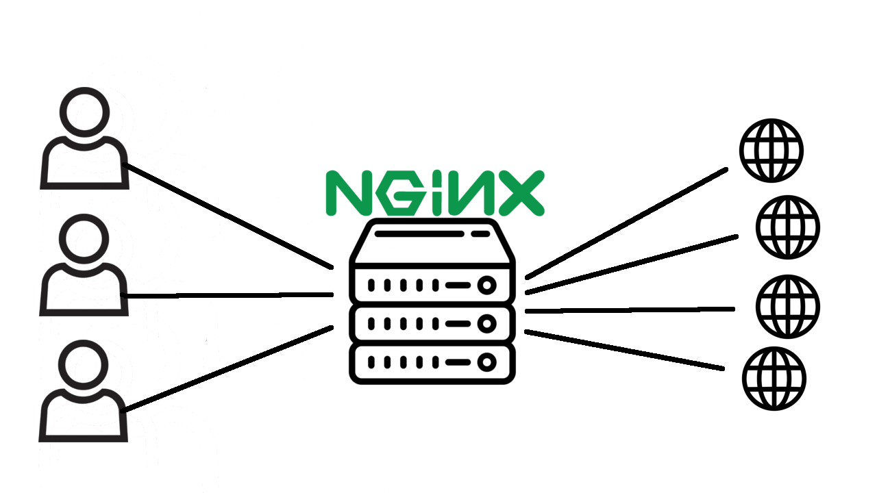 So what actually is Nginx? (Linux Sys-Admin for web devs) cover image